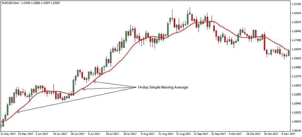 moving average indicator